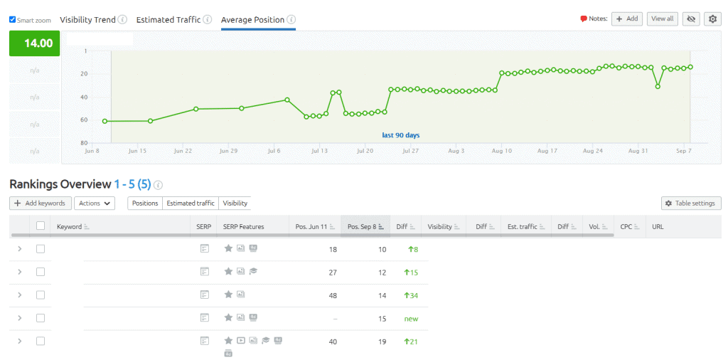 SEMRush SEO Position Report