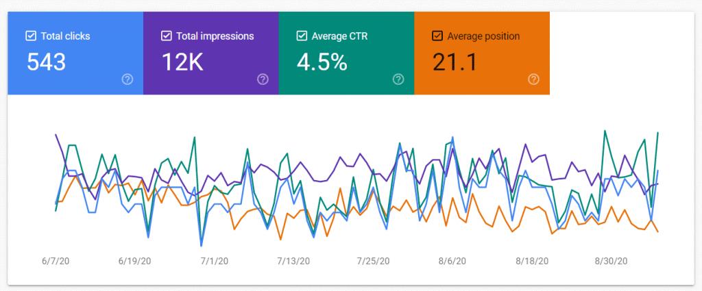 Google Search Console เพื่อการเช็คอันดับบน Google SEO