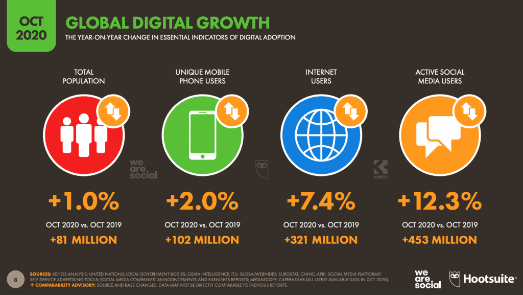 Digital Growth Number 2020