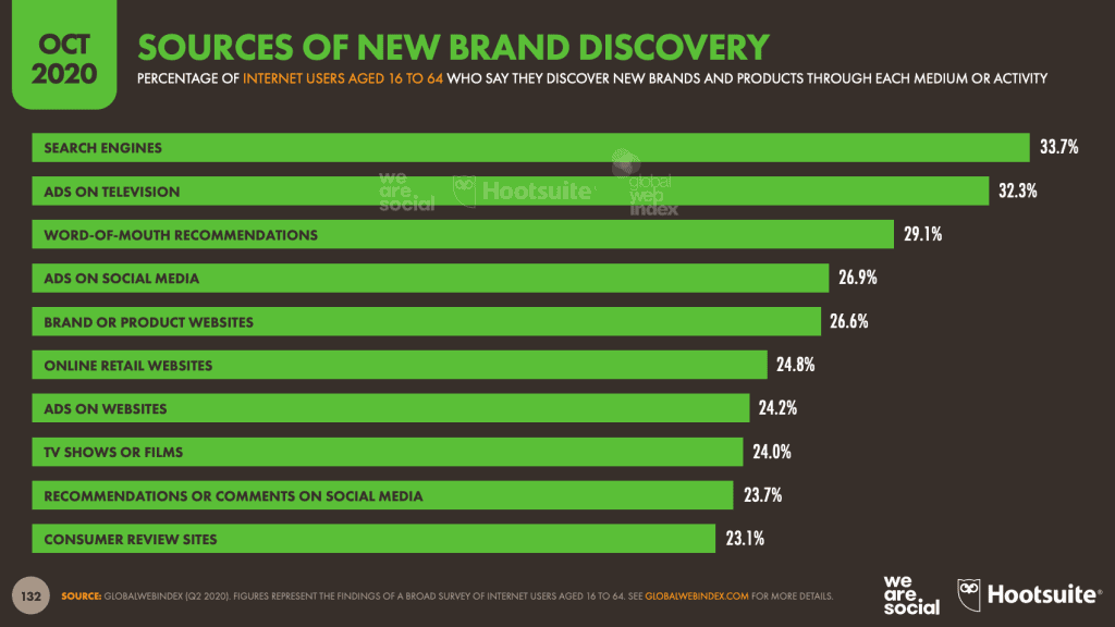 Source of new brand discovery 2020