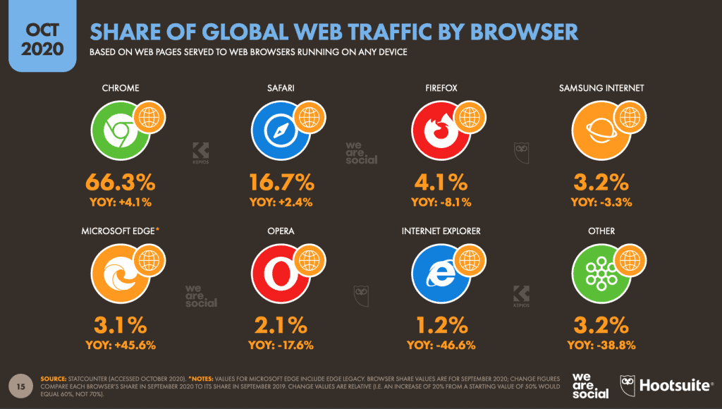 Share of global web traffic by browsers 2020