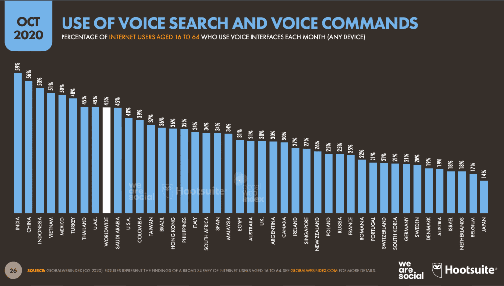 Use of voice search 2020