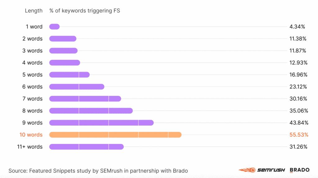กราฟแสดงว่า 55% ของคำที่ติด Featured snippet จะมี 10 คำ