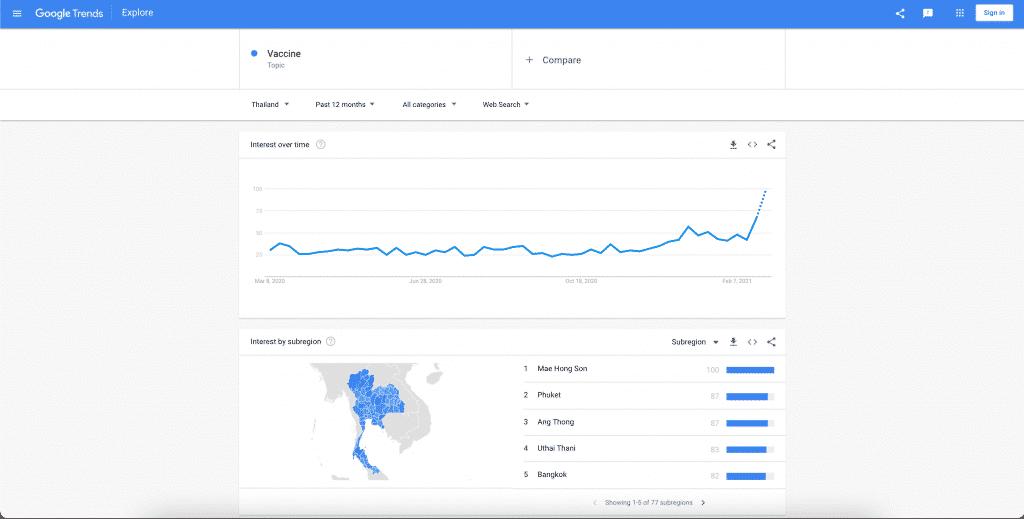 ตัวอย่างข้อมูล Location ใน Google Trends