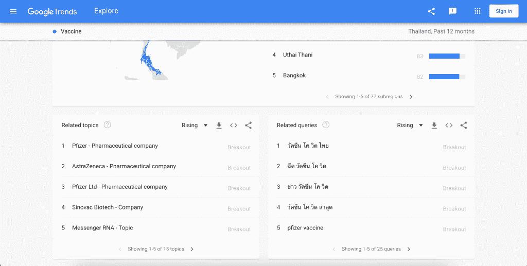 หัวข้อและคำที่เกี่ยวข้องใน Google Trends