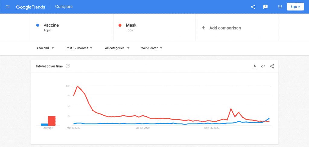 ตัวอย่างการเทียบคำบน Google Trends