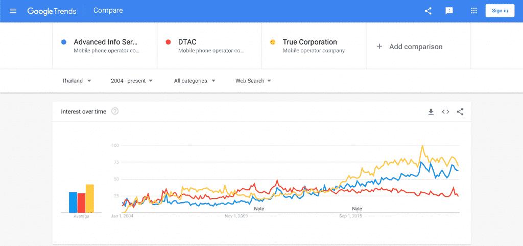 การเปรียบเทียบระหว่าง AIS, TRUE, DTAC บน Google Trends