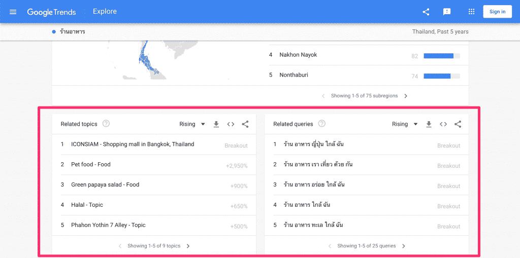 ตัวอย่างการดูหัวข้อที่เกี่ยวข้องบน Google Trends