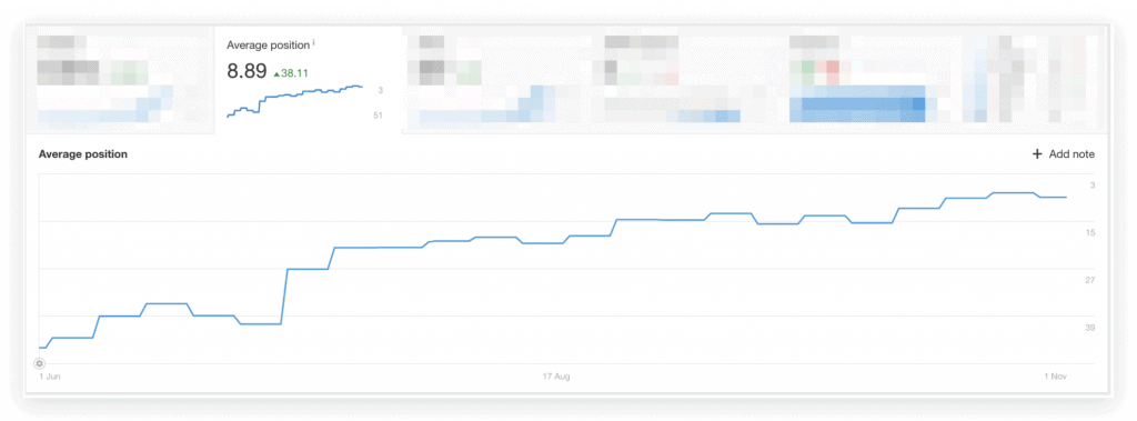 Screenshot from Ahrefs showing improved average positions