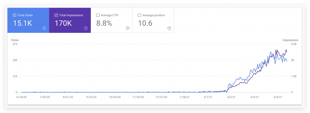 Screenshot from Search Console showing increased impression and clicks